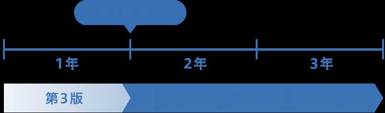 利用年内の発売時期イメージ