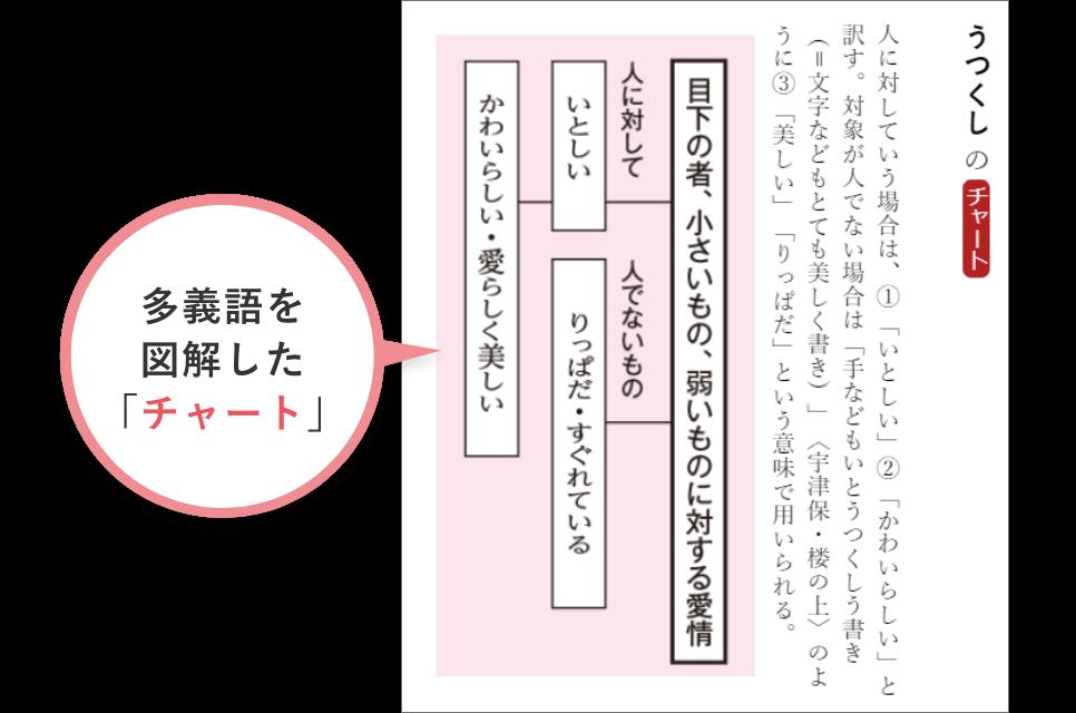 三省堂全訳読解古語辞典画面イメージ